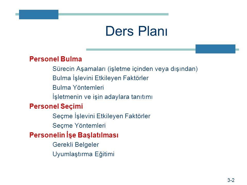 Ders Planı Personel Bulma Sürecin Aşamaları (işletme içinden veya dışından) Bulma İşlevini Etkileyen Faktörler Bulma Yöntemleri İşletmenin ve işin ada