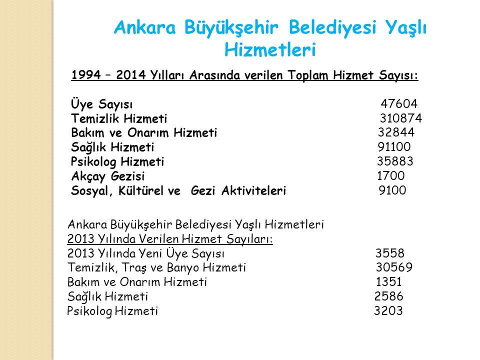Ankara Büyükşehir Belediyesi Yaşlı Hizmetleri 2013 Yılında Verilen Hizmet Sayıları: 2013 Yılında Yeni Üye Sayısı 3558 Temizlik, Traş ve Banyo Hizmeti