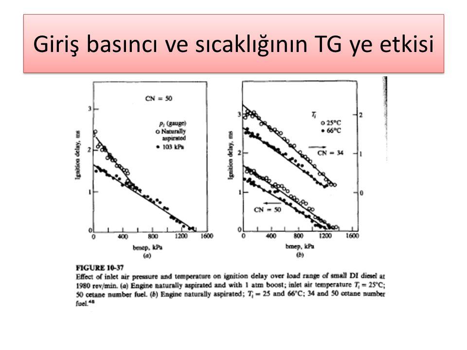 Giriş basıncı ve sıcaklığının TG ye etkisi
