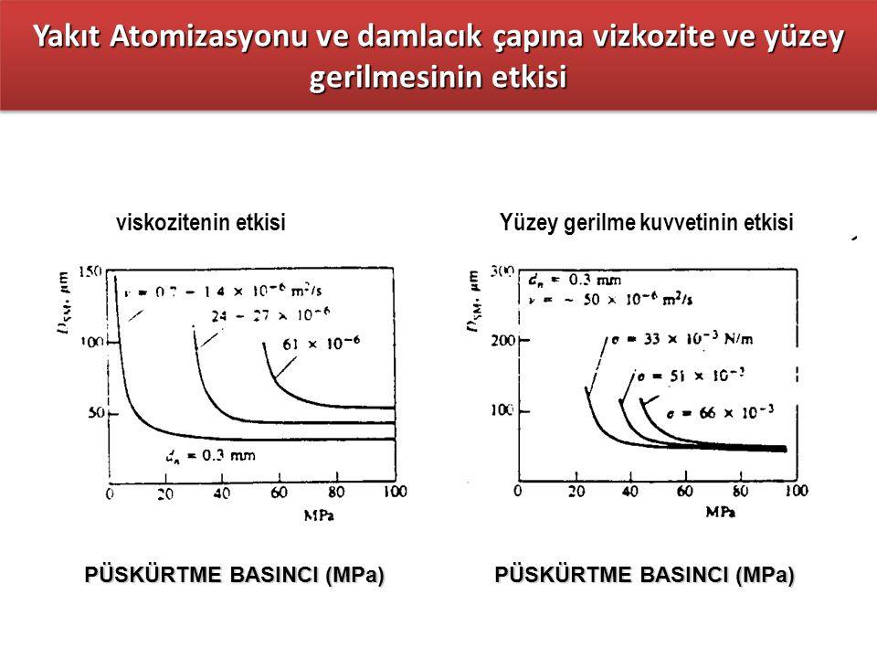 viskozitenin etkisi Yüzey gerilme kuvvetinin etkisi Yakıt Atomizasyonu ve damlacık çapına vizkozite ve yüzey gerilmesinin etkisi PÜSKÜRTME BASINCI (MP