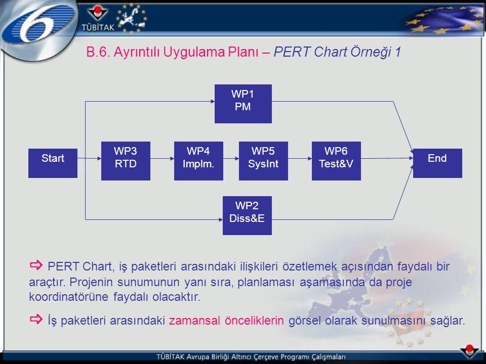 B.6. Ayrıntılı Uygulama Planı – PERT Chart Örneği 1 StartEnd WP2 Diss&E WP1 PM WP3 RTD WP4 Implm. WP5 SysInt WP6 Test&V  PERT Chart, iş paketleri ara
