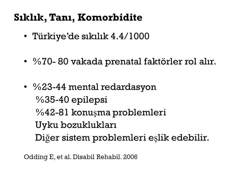 Sıklık, Tanı, Komorbidite Türkiye'de sıkılık 4.4/1000 %70- 80 vakada prenatal faktörler rol alır. %23-44 mental redardasyon %35-40 epilepsi %42-81 kon