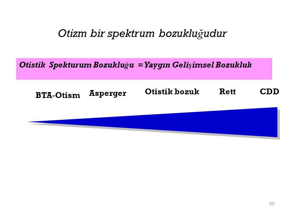 80 Otizm bir spektrum bozuklu ğ udur Otistik bozuk Rett CDD BTA-Otism Otistik Spekturum Bozuklu ğ u = Yaygın Gelişimsel Bozukluk Asperger