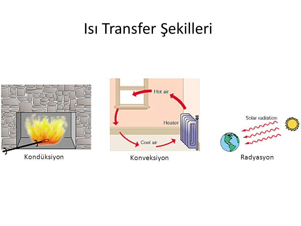 Kondüksiyon Konveksiyon Radyasyon Isı Transfer Şekilleri