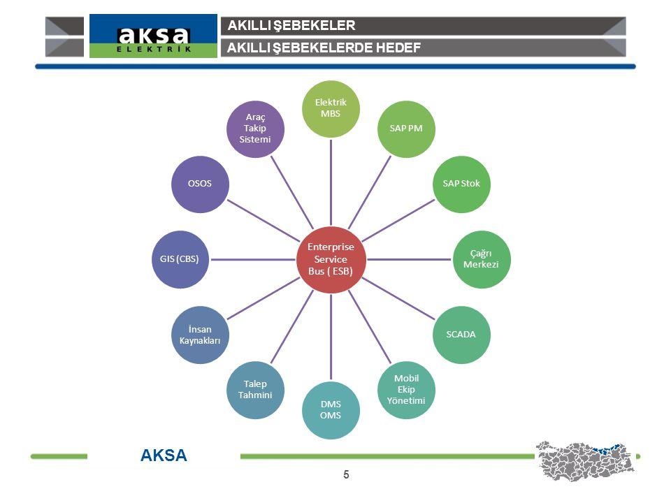 6 AKILLI ŞEBEKELER AKSA Otomatik Sayaç Okuma Sistemi Projesi ve Hedefler 1) Elektrik Piyasası Uygulaması gereği, OSOS kapsamına alınması gereken sayaçların uzaktan okunması; a..Yıllık tüketimi 200 MW ve üzeri olan tüketim sayaçları b..