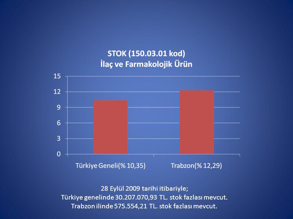 28 Eylül 2009 tarihi itibariyle; Türkiye genelinde 30.207.070,93 TL.