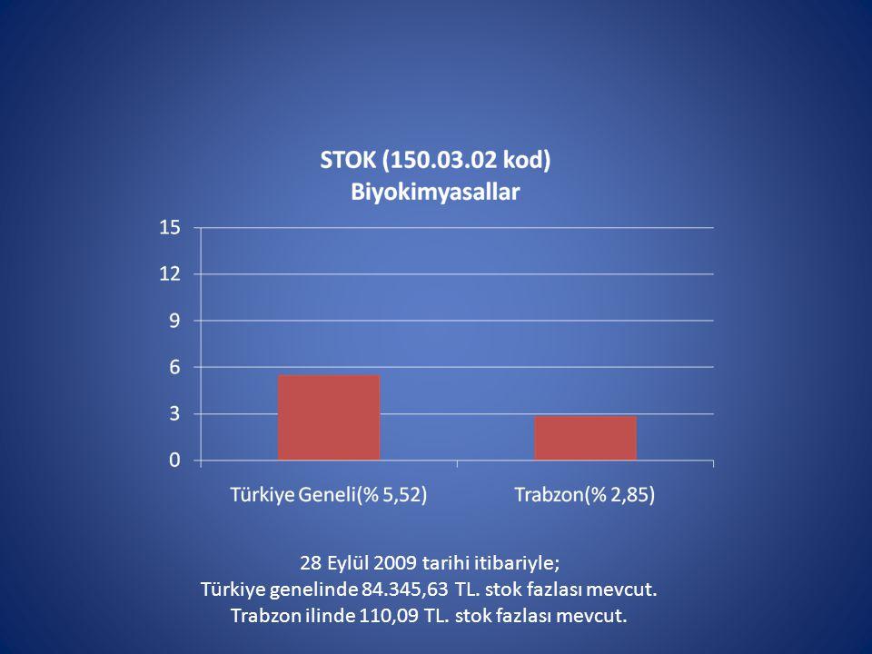 28 Eylül 2009 tarihi itibariyle; Türkiye genelinde 84.345,63 TL.