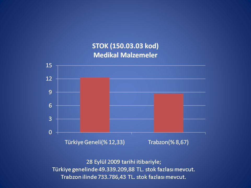 28 Eylül 2009 tarihi itibariyle; Türkiye genelinde 49.339.209,88 TL.