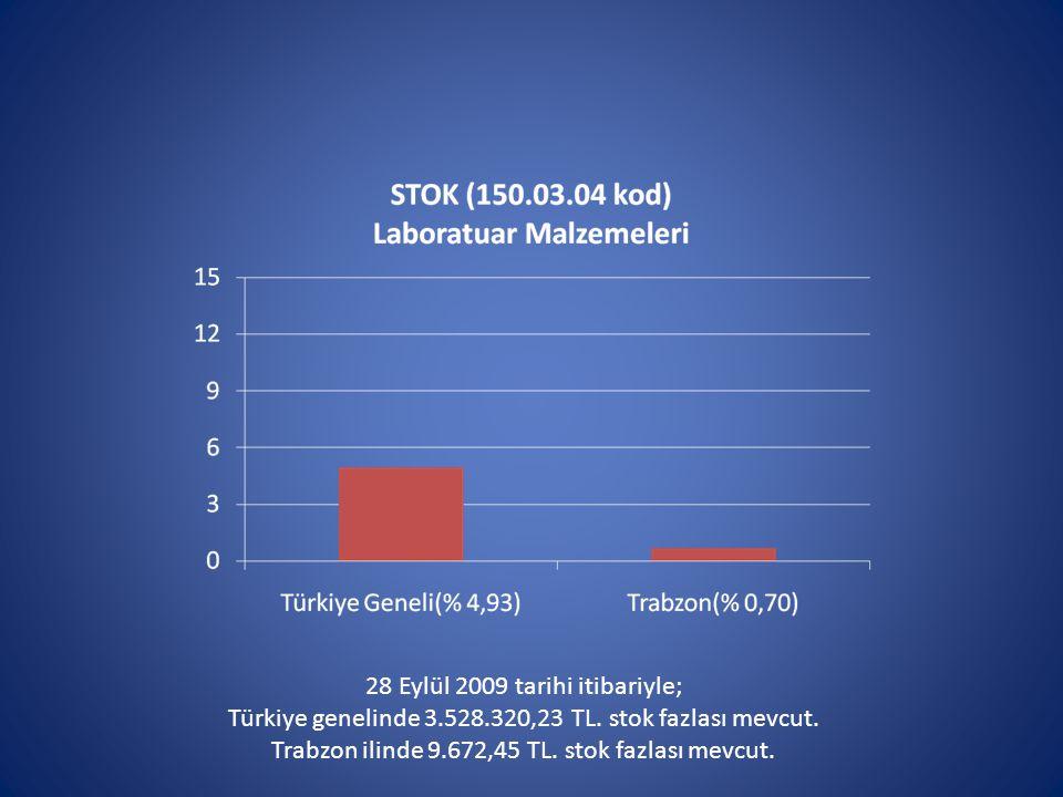 28 Eylül 2009 tarihi itibariyle; Türkiye genelinde 3.528.320,23 TL.