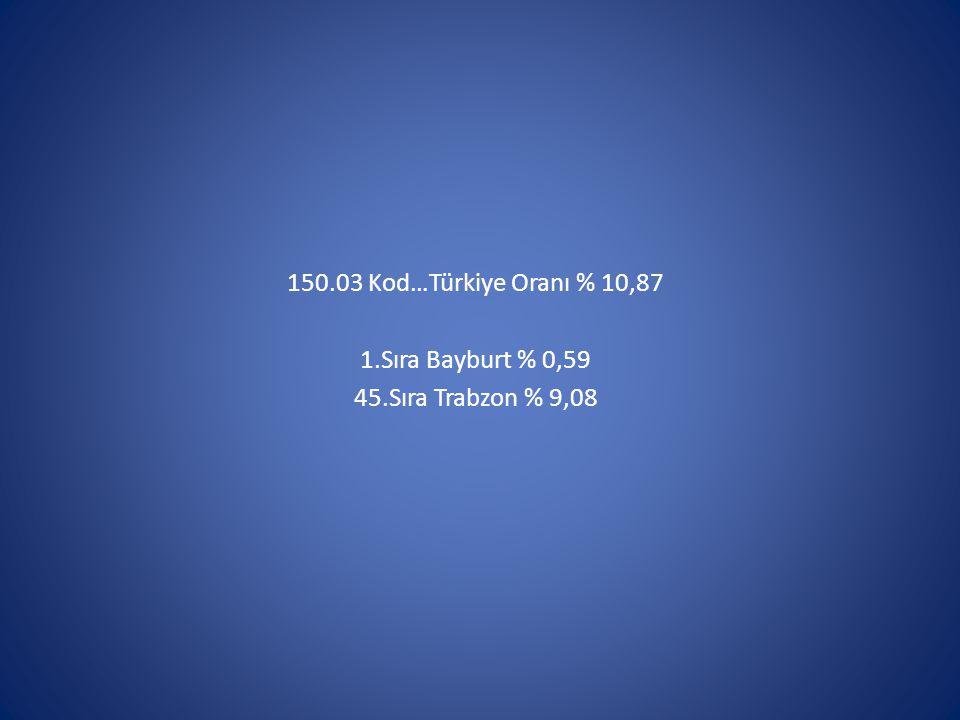 150.03 Kod…Türkiye Oranı % 10,87 1.Sıra Bayburt % 0,59 45.Sıra Trabzon % 9,08