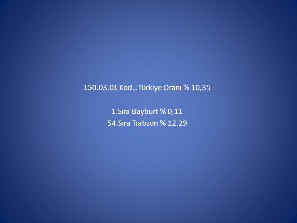 150.03.01 Kod…Türkiye Oranı % 10,35 1.Sıra Bayburt % 0,11 54.Sıra Trabzon % 12,29