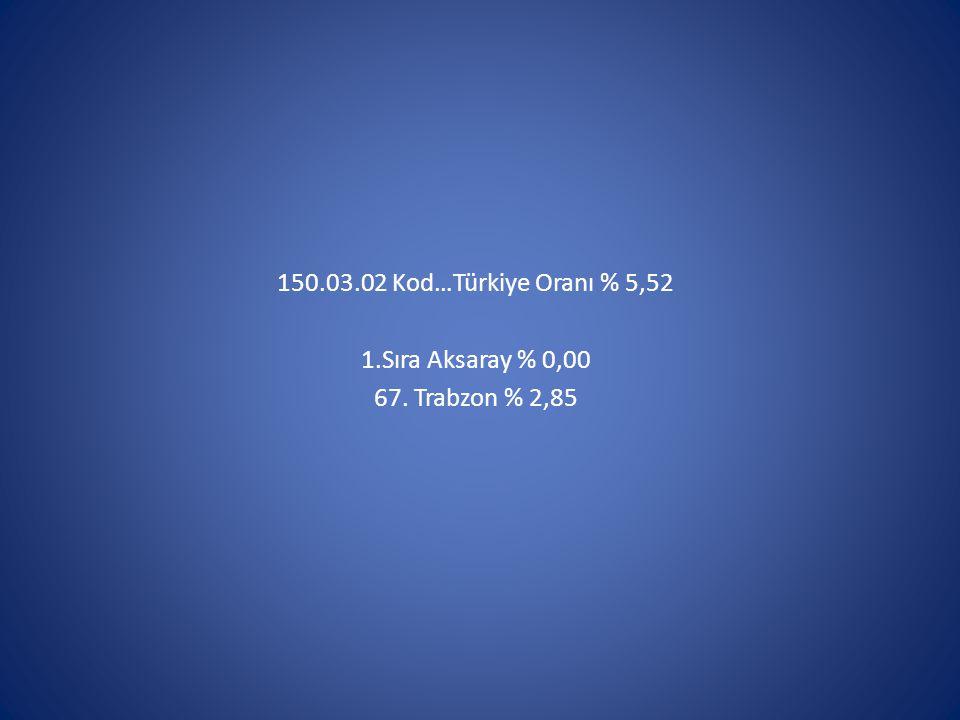 150.03.02 Kod…Türkiye Oranı % 5,52 1.Sıra Aksaray % 0,00 67. Trabzon % 2,85