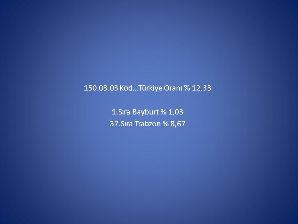 150.03.03 Kod…Türkiye Oranı % 12,33 1.Sıra Bayburt % 1,03 37.Sıra Trabzon % 8,67