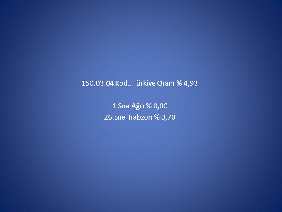 150.03.04 Kod…Türkiye Oranı % 4,93 1.Sıra Ağrı % 0,00 26.Sıra Trabzon % 0,70