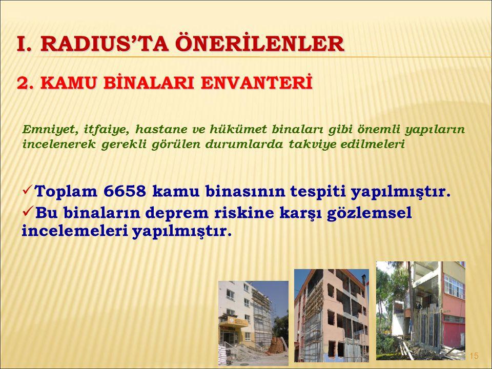 Emniyet, itfaiye, hastane ve hükümet binaları gibi önemli yapıların incelenerek gerekli görülen durumlarda takviye edilmeleri Toplam 6658 kamu binasının tespiti yapılmıştır.