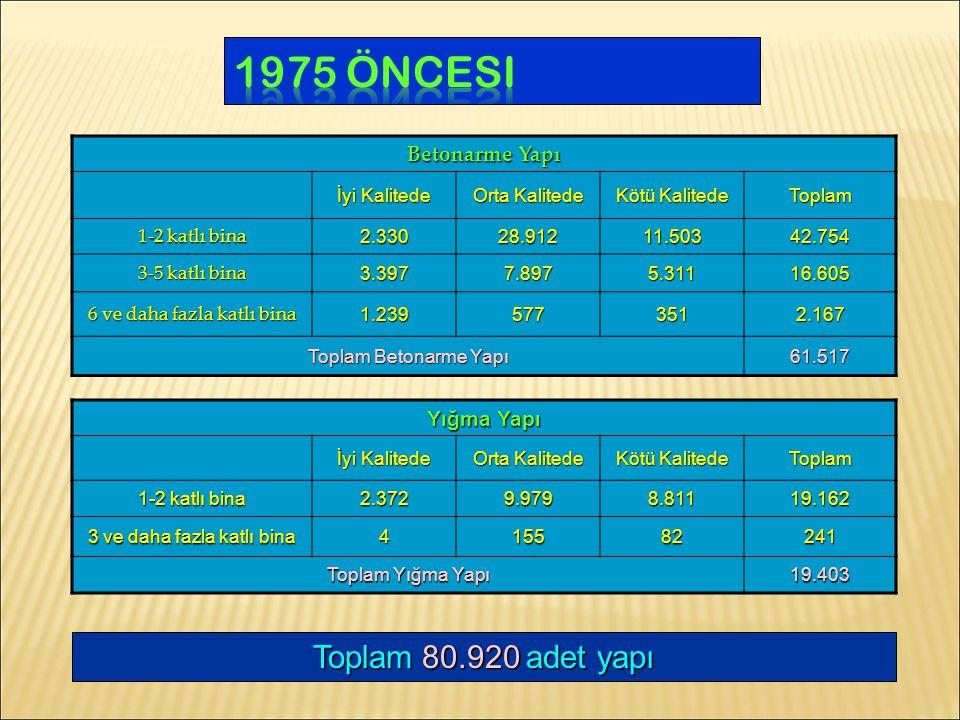 Betonarme Yapı İyi Kalitede Orta Kalitede Kötü Kalitede Toplam 1-2 katlı bina 2.33028.91211.50342.754 3-5 katlı bina 3.3977.8975.31116.605 6 ve daha fazla katlı bina 1.2395773512.167 Toplam Betonarme Yapı 61.517 Yığma Yapı İyi Kalitede Orta Kalitede Kötü Kalitede Toplam 1-2 katlı bina 2.3729.9798.81119.162 3 ve daha fazla katlı bina 415582241 Toplam Yığma Yapı 19.403 Toplam80.920adet yapı Toplam 80.920 adet yapı