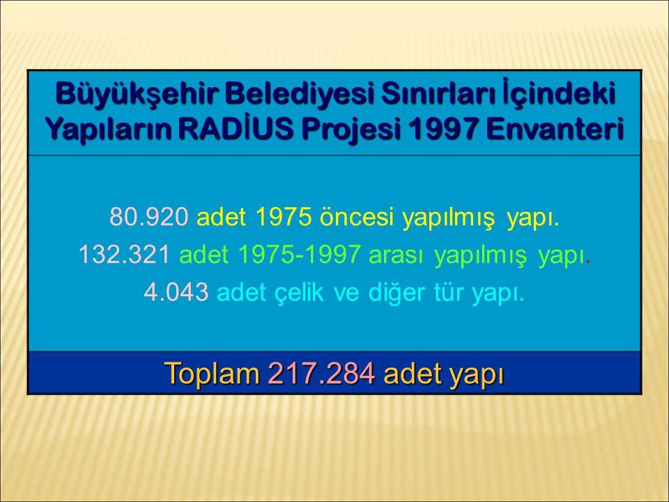 Kamu binaları tespiti içerisinde 429 adet sağlık kuruluşlarına ait bina belirlenmiştir.