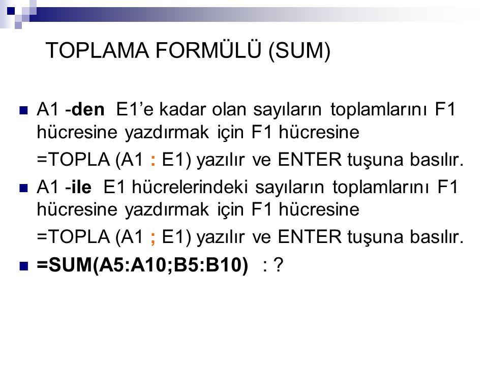 TOPLAMA FORMÜLÜ (SUM) A1 -den E1'e kadar olan sayıların toplamlarını F1 hücresine yazdırmak için F1 hücresine =TOPLA (A1 : E1) yazılır ve ENTER tuşuna basılır.