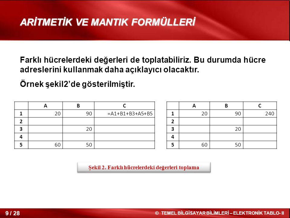 10 / 28 © TEMEL BİLGİSAYAR BİLİMLERİ – ELEKTRONİK TABLO- II Birden fazla işlem gerektiren formüller oluşturmak da mümkündür.