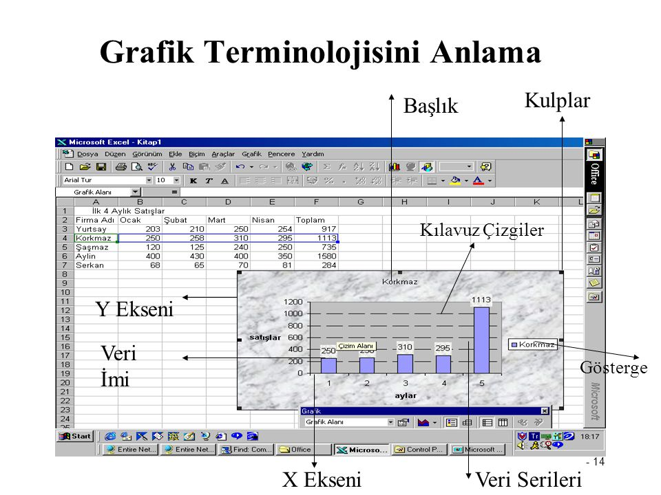 - 14 Grafik Terminolojisini Anlama Başlık Kulplar Veri SerileriX Ekseni Veri İmi Y Ekseni Kılavuz Çizgiler Gösterge