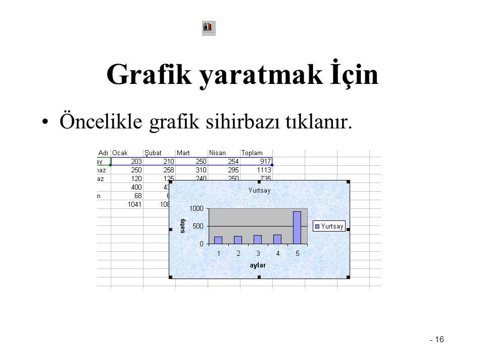 - 16 Grafik yaratmak İçin Öncelikle grafik sihirbazı tıklanır.