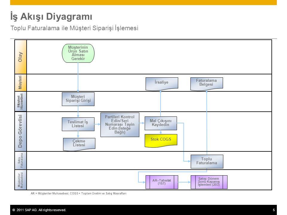 ©2011 SAP AG. All rights reserved.5 İş Akışı Diyagramı Toplu Faturalama ile Müşteri Siparişi İşlemesi Müşteri Müşteri Hizmetleri Depo Görevlisi Müşter
