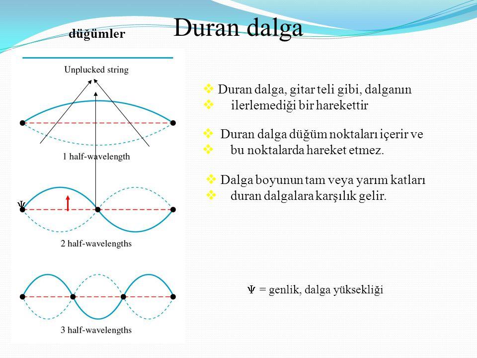 Duran dalga  Duran dalga, gitar teli gibi, dalganın  ilerlemediği bir harekettir  Duran dalga düğüm noktaları içerir ve  bu noktalarda hareket etm