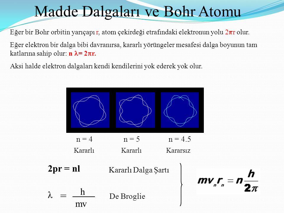 Madde Dalgaları ve Bohr Atomu 2pr = nl n = 4n = 5n = 4.5 Kararlı Dalga Şartı λ = h mv De Broglie KararlıKararsızKararlı Eğer bir Bohr orbitin yarıçapı