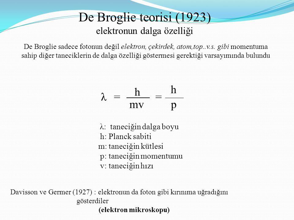 De Broglie teorisi (1923) elektronun dalga özelliği λ: taneciğin dalga boyu h: Planck sabiti m: taneciğin kütlesi p: taneciğin momentumu v: taneciğin