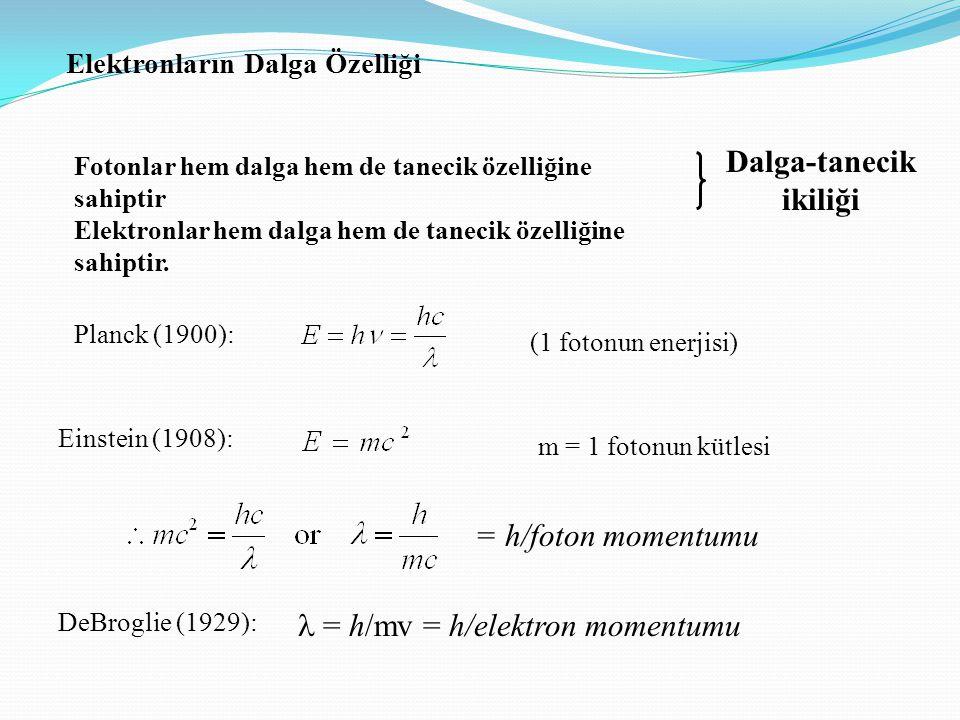 Elektronların Dalga Özelliği Fotonlar hem dalga hem de tanecik özelliğine sahiptir Elektronlar hem dalga hem de tanecik özelliğine sahiptir. Dalga-tan