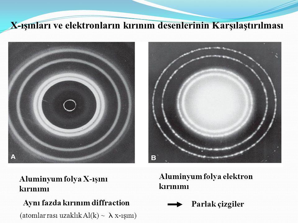 X-ışınları ve elektronların kırınım desenlerinin Karşılaştırılması Aynı fazda kırınım diffraction Parlak çizgiler (atomlar rası uzaklık Al(k) ~  x-ış