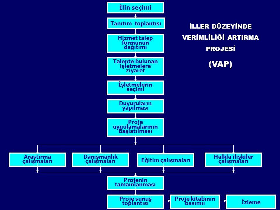 VAP KAPSAMI - 1 Verimlilik Ölçme ve Değerlendirme Çalışmaları Seçilen işletmelerin bir kısmında uygun ölçme ve değerlendirme modellerinin kullanımı ile, verimlilik ölçme ve değerlendirme çalışmaları ve bu işletmelerin hepsinde ortak olan ölçüm sonuçlarına dayalı verimlilik ve performans göstergelerine dayalı firmalar arası karşılaştırmaların yapılması.