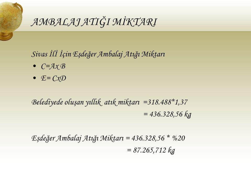 AMBALAJ ATIĞI MİKTARI Sivas İlİ İçin Eşdeğer Ambalaj Atığı Miktarı C=Ax B E= CxD Belediyede oluşan yıllık atık miktarı =318.488*1,37 = 436.328,56 kg E