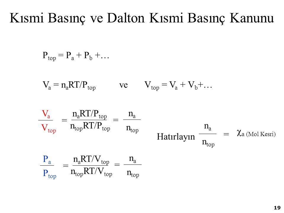 19 Kısmi Basınç ve Dalton Kısmi Basınç Kanunu P top = P a + P b +… V a = n a RT/P top ve V top = V a + V b +… VaVa V top n a RT/P top n top RT/P top =
