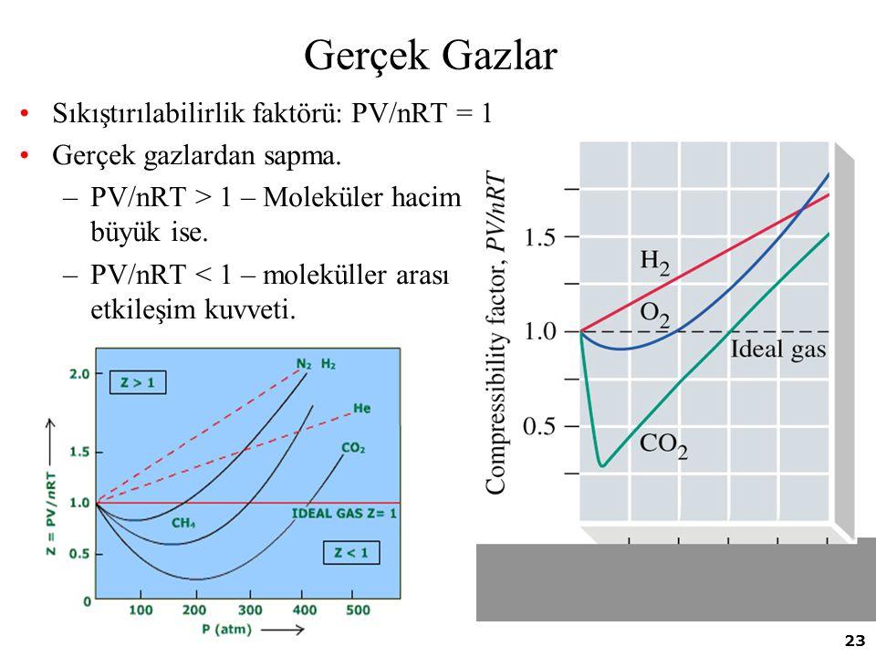 23 Gerçek Gazlar Sıkıştırılabilirlik faktörü: PV/nRT = 1 Gerçek gazlardan sapma. –PV/nRT > 1 – Moleküler hacim büyük ise. –PV/nRT < 1 – moleküller ara