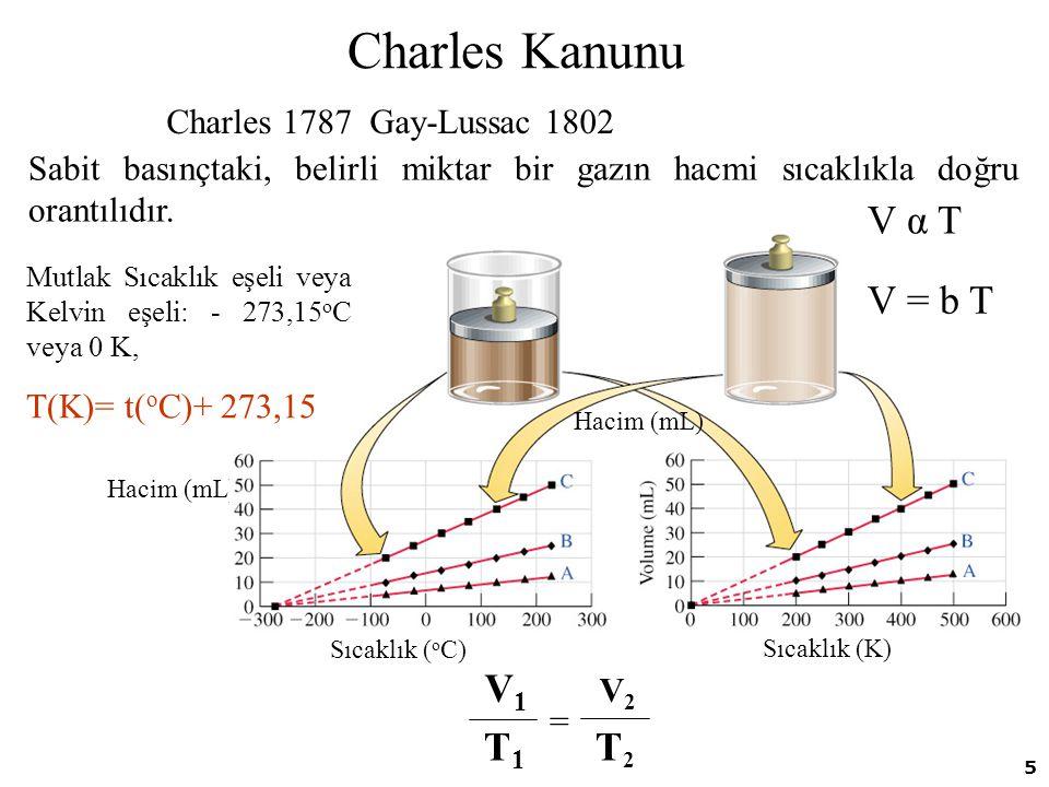 5 Charles Kanunu Charles 1787 Gay-Lussac 1802 Hacim (mL) V α T V = b T Sıcaklık ( o C) Hacim (mL) Sıcaklık (K) Sabit basınçtaki, belirli miktar bir ga