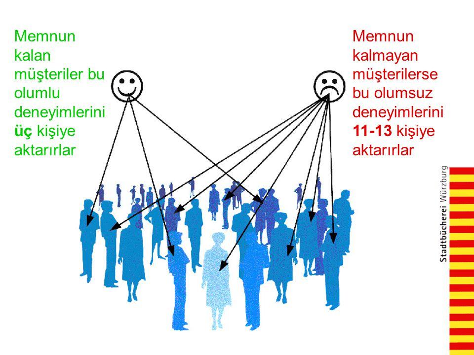 Memnun kalan müşteriler bu olumlu deneyimlerini üç kişiye aktarırlar Memnun kalmayan müşterilerse bu olumsuz deneyimlerini 11-13 kişiye aktarırlar