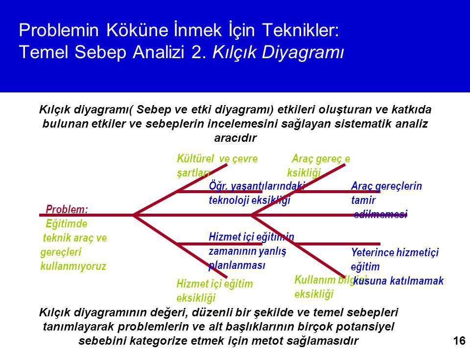 16 Problemin Köküne İnmek İçin Teknikler: Temel Sebep Analizi 2. Kılçık Diyagramı Kılçık diyagramının değeri, düzenli bir şekilde ve temel sebepleri t