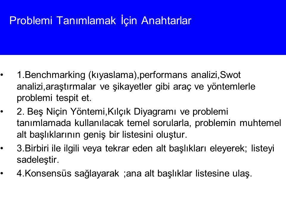 19 of 58 Problemi Tanımlamak İçin Anahtarlar 1.Benchmarking (kıyaslama),performans analizi,Swot analizi,araştırmalar ve şikayetler gibi araç ve yöntem