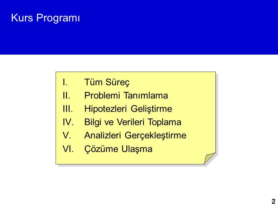 Kurs Programı 2 I.Tüm Süreç II.Problemi Tanımlama III.Hipotezleri Geliştirme IV.Bilgi ve Verileri Toplama V.Analizleri Gerçekleştirme VI.Çözüme Ulaşma