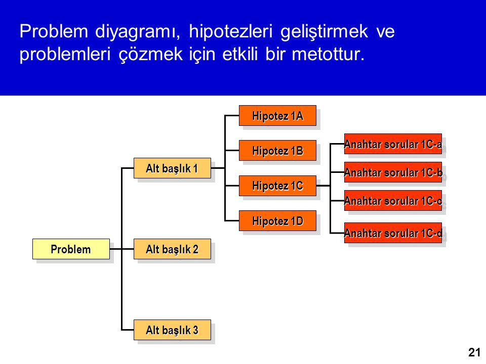 21 Problem diyagramı, hipotezleri geliştirmek ve problemleri çözmek için etkili bir metottur. ProblemProblem Alt başlık 1 Alt başlık 2 Alt başlık 3 Hi