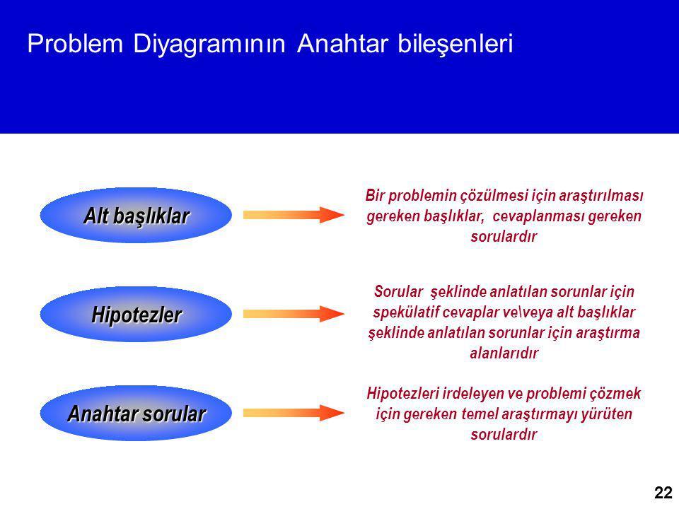 22 Problem Diyagramının Anahtar bileşenleri Alt başlıklar Hipotezler Anahtar sorular Bir problemin çözülmesi için araştırılması gereken başlıklar, cev