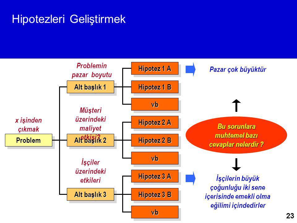 23 Hipotezleri Geliştirmek ProblemProblem Alt başlık 1 Alt başlık 2 Alt başlık 3 Hipotez 1 A Hipotez 1 B Hipotez 2 A Hipotez 2 B Hipotez 3 A Hipotez 3