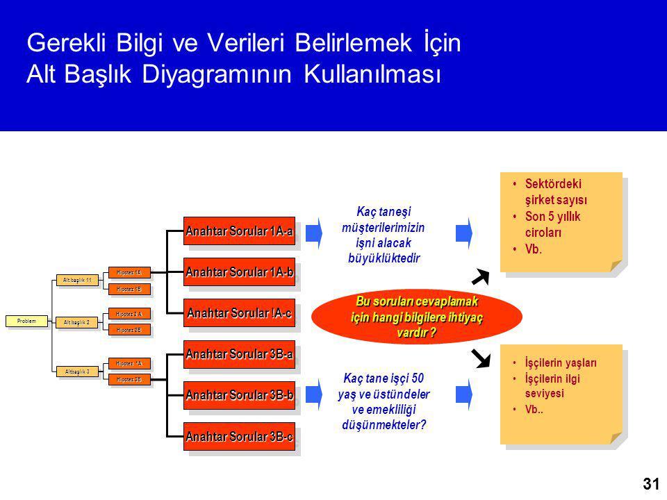 31 Gerekli Bilgi ve Verileri Belirlemek İçin Alt Başlık Diyagramının Kullanılması ProblemProblem Alt başlık 11 Alt başlık 2 Altbaşlık 3 Hipotez 1A Hip