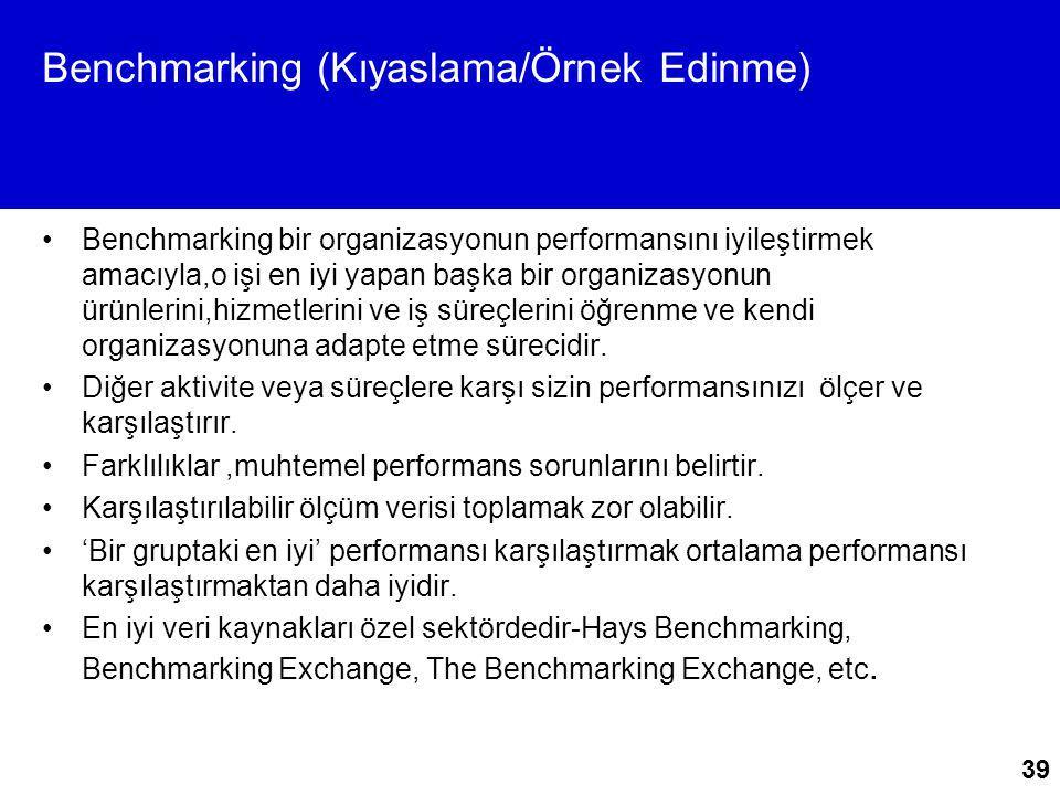 39 Benchmarking (Kıyaslama/Örnek Edinme) Benchmarking bir organizasyonun performansını iyileştirmek amacıyla,o işi en iyi yapan başka bir organizasyon