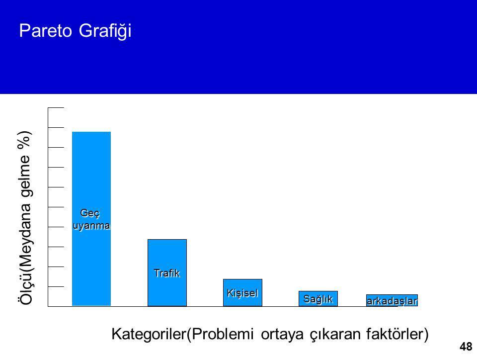 48 Pareto Grafiği Geçuyanma Trafik Kişisel Sağlık arkadaşlar Ölçü(Meydana gelme %) Kategoriler(Problemi ortaya çıkaran faktörler)
