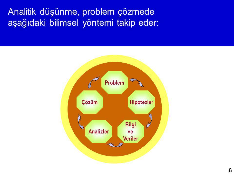 6 Analitik düşünme, problem çözmede aşağıdaki bilimsel yöntemi takip eder: Problem Hipotezler Bilgi ve Veriler Analizler Çözüm
