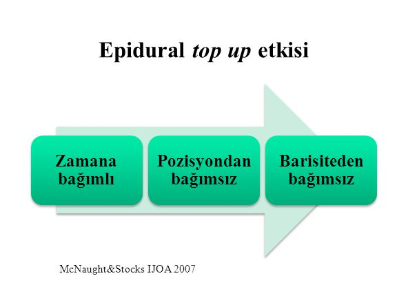 Epidural top up etkisi McNaught&Stocks IJOA 2007