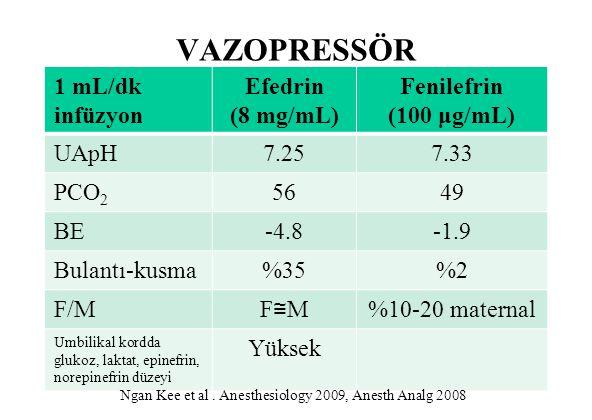 VAZOPRESSÖR 1 mL/dk infüzyon Efedrin (8 mg/mL) Fenilefrin (100 μg/mL) UApH7.257.33 PCO 2 5649 BE-4.8-1.9 Bulantı-kusma%35%2 F/M F≅MF≅M %10-20 maternal