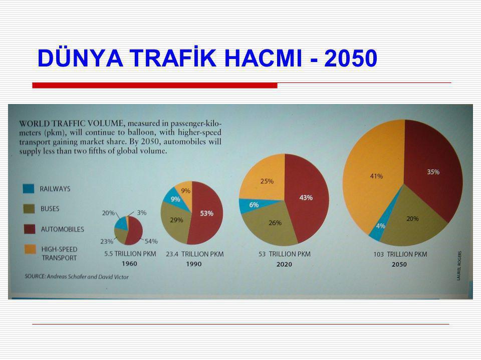 DÜNYA TRAFİK HACMI - 2050